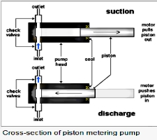 Metering Pump--The Analytical Based Development Center (ABDC